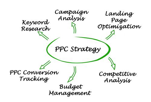 Denver PPC management agency